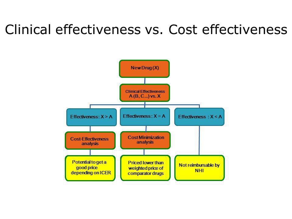 Clinical effectiveness vs. Cost effectiveness