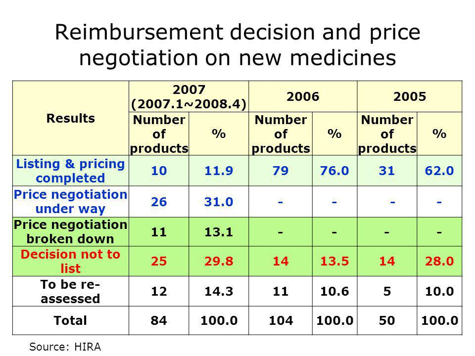 Reimbursement decision and price negotiation on new medicines