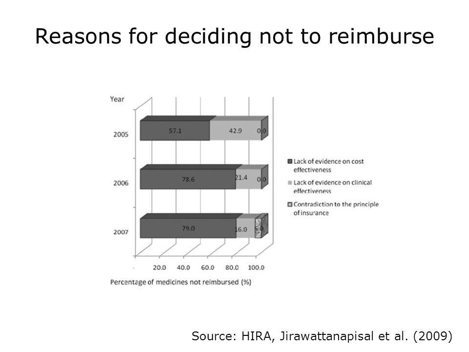 Reasons for deciding not to reimburse
