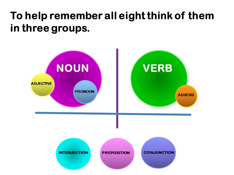 To help remember all eight think of them in three groups.