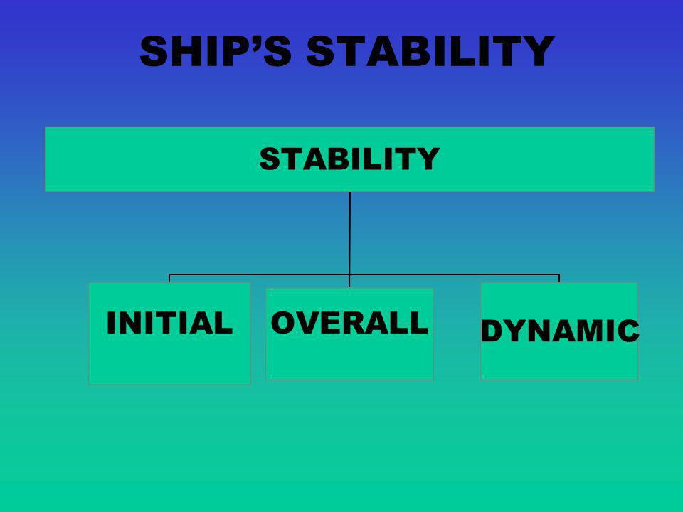 SHIP'S STABILITY