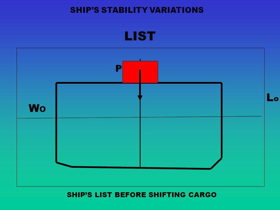 LIST Lo WO P SHIP'S STABILITY VARIATIONS