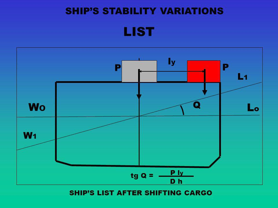 LIST WO Lo SHIP'S STABILITY VARIATIONS ly P P L1 Q W1 P ly tg Q = D h