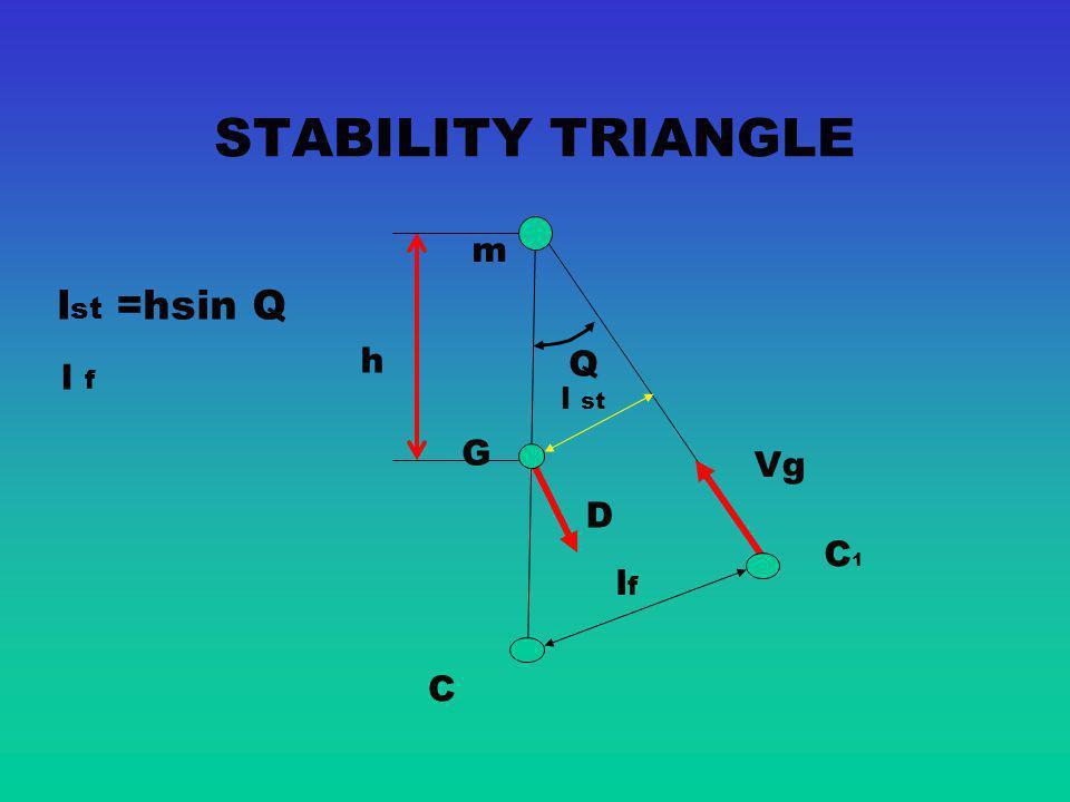 STABILITY TRIANGLE m lst =hsin Q h Q l f l st G Vg D C1 lf C