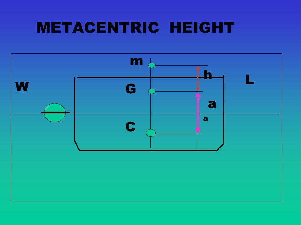METACENTRIC HEIGHT m h L W G a a C