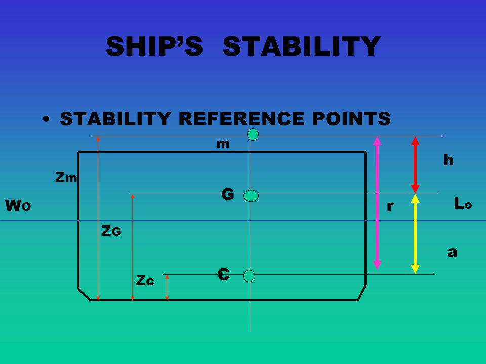 SHIP'S STABILITY STABILITY REFERENCE POINTS m h Zm G WO r Lo ZG a C Zc