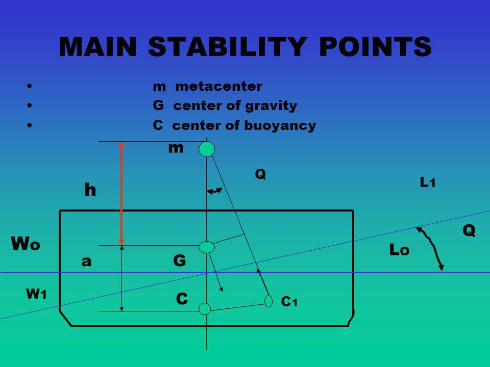 MAIN STABILITY POINTS h Wo m Q LO a G C m metacenter