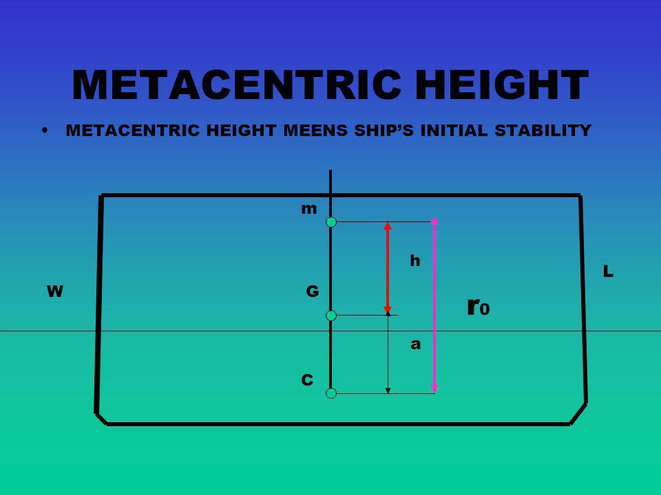METACENTRIC HEIGHT METACENTRIC HEIGHT MEENS SHIP'S INITIAL STABILITY m h L W G r0 a C