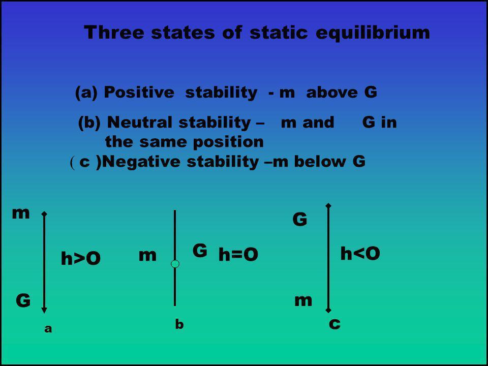 Three states of static equilibrium