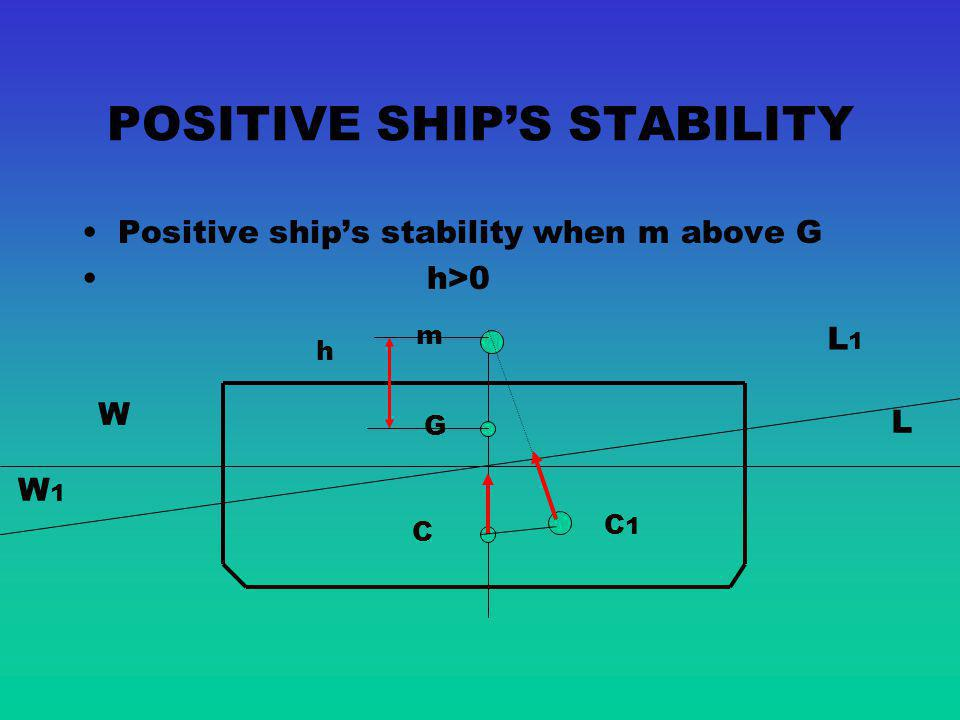 POSITIVE SHIP'S STABILITY