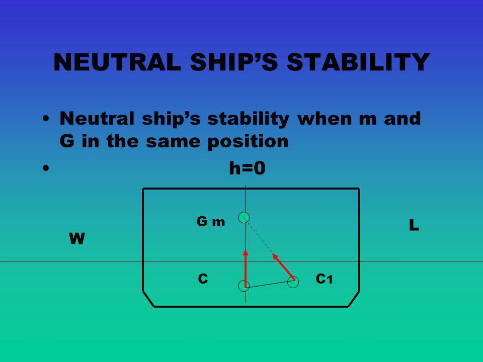 NEUTRAL SHIP'S STABILITY