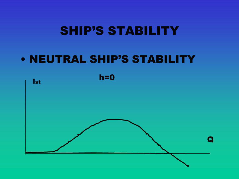 SHIP'S STABILITY NEUTRAL SHIP'S STABILITY h=0 lst Q