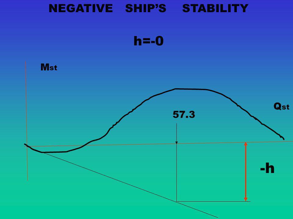 NEGATIVE SHIP'S STABILITY