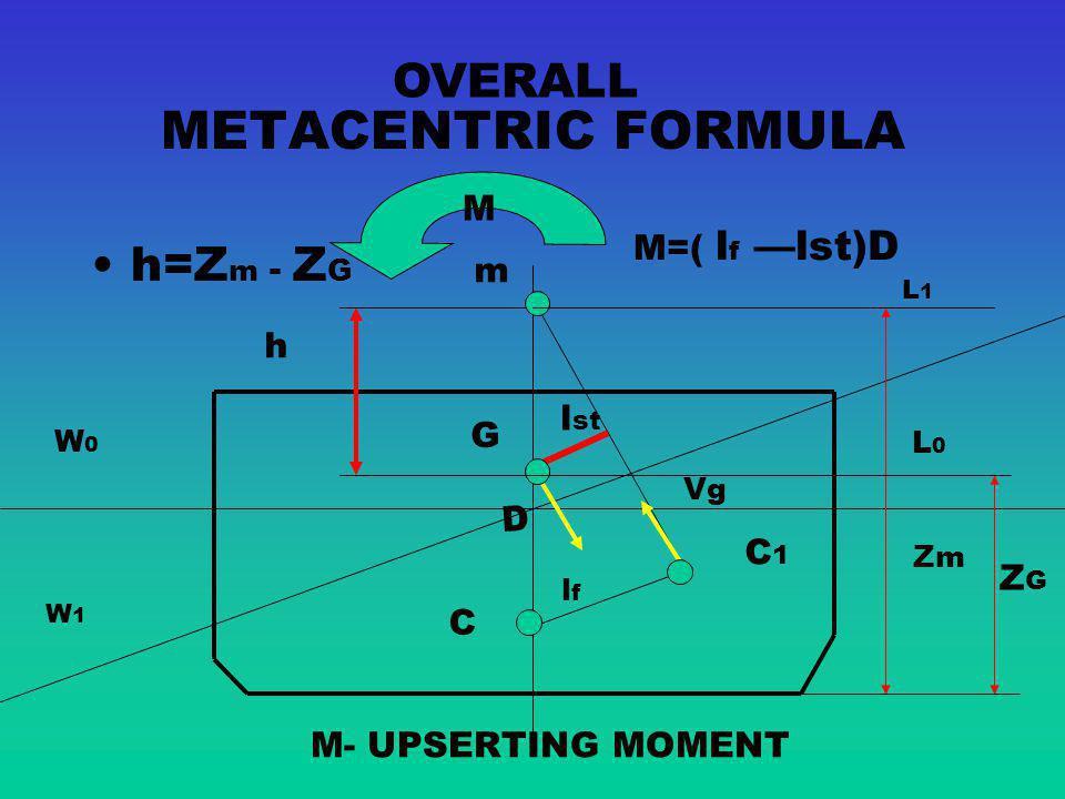 METACENTRIC FORMULA OVERALL h=Zm - ZG M M=( lf —lst)D m h lst G D C1