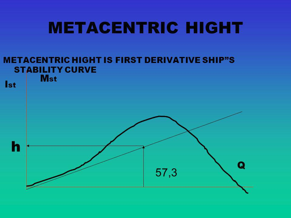 METACENTRIC HIGHT h 57,3 Mst lst Q