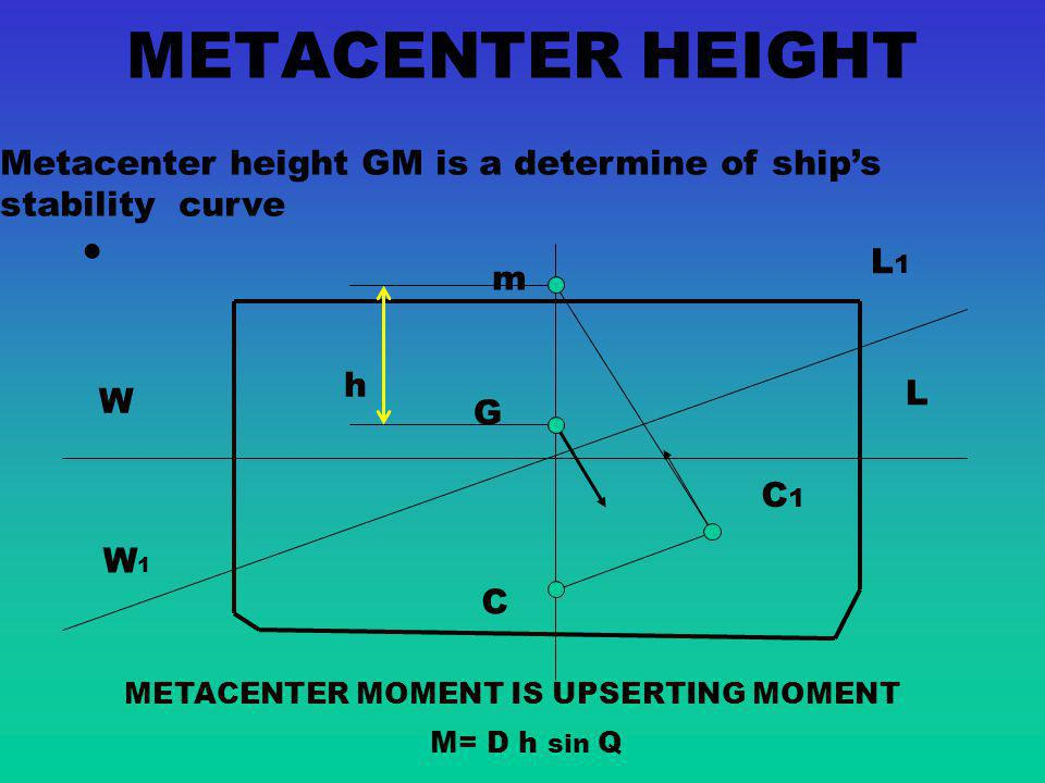 METACENTER MOMENT IS UPSERTING MOMENT