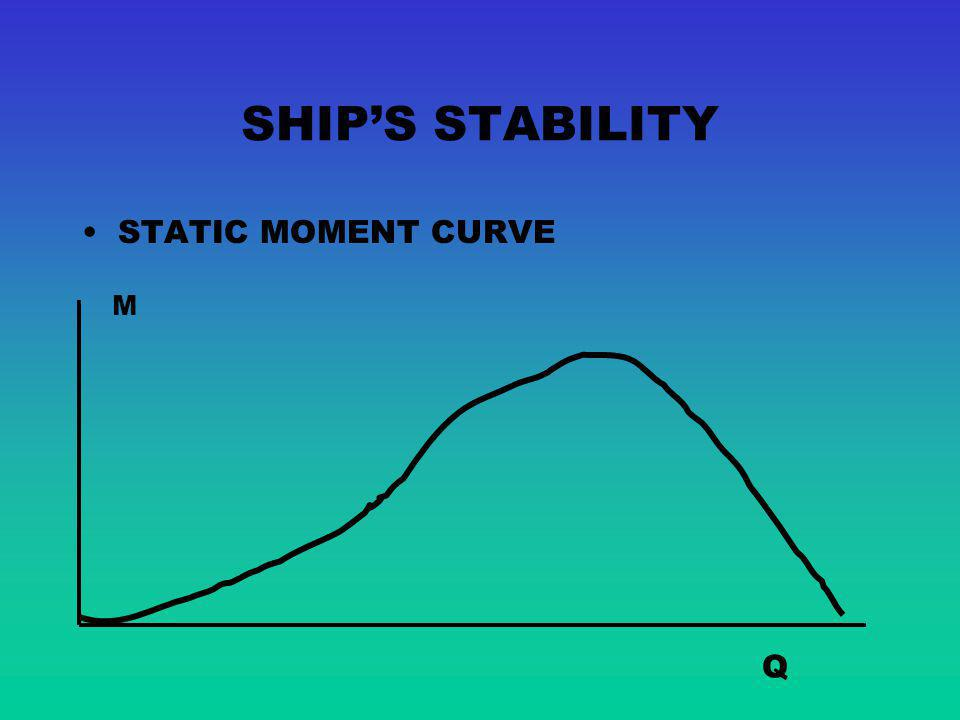 SHIP'S STABILITY STATIC MOMENT CURVE M Q