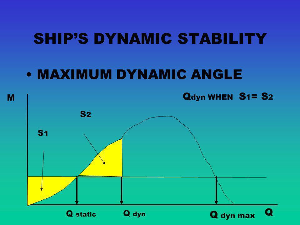 SHIP'S DYNAMIC STABILITY
