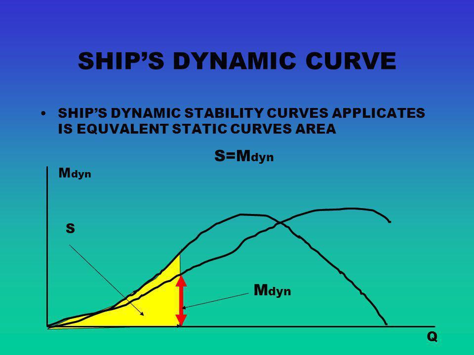SHIP'S DYNAMIC CURVE S=Mdyn Mdyn