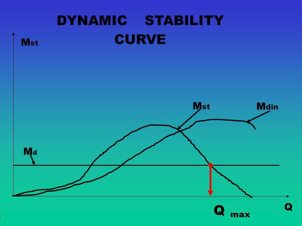 DYNAMIC STABILITY CURVE Mst Mst Mdin Md Q Q max