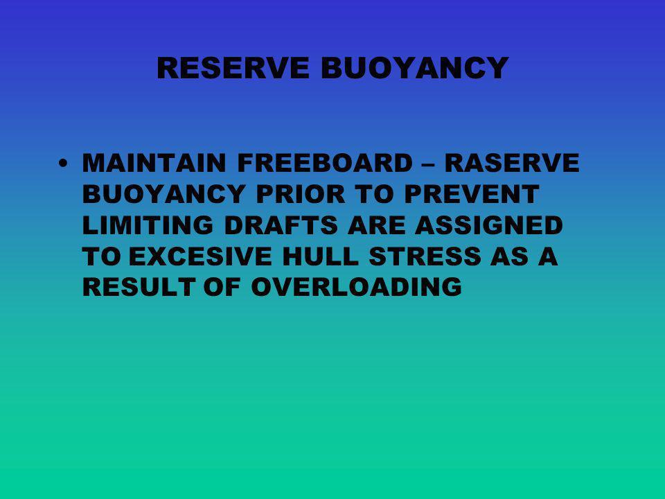 RESERVE BUOYANCY