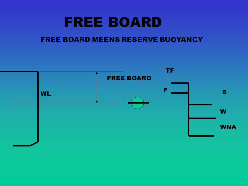 FREE BOARD MEENS RESERVE BUOYANCY