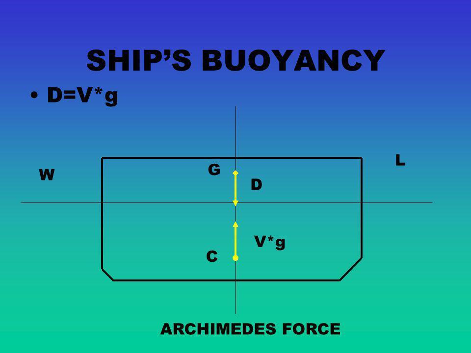 SHIP'S BUOYANCY D=V*g L G W D V*g C ARCHIMEDES FORCE