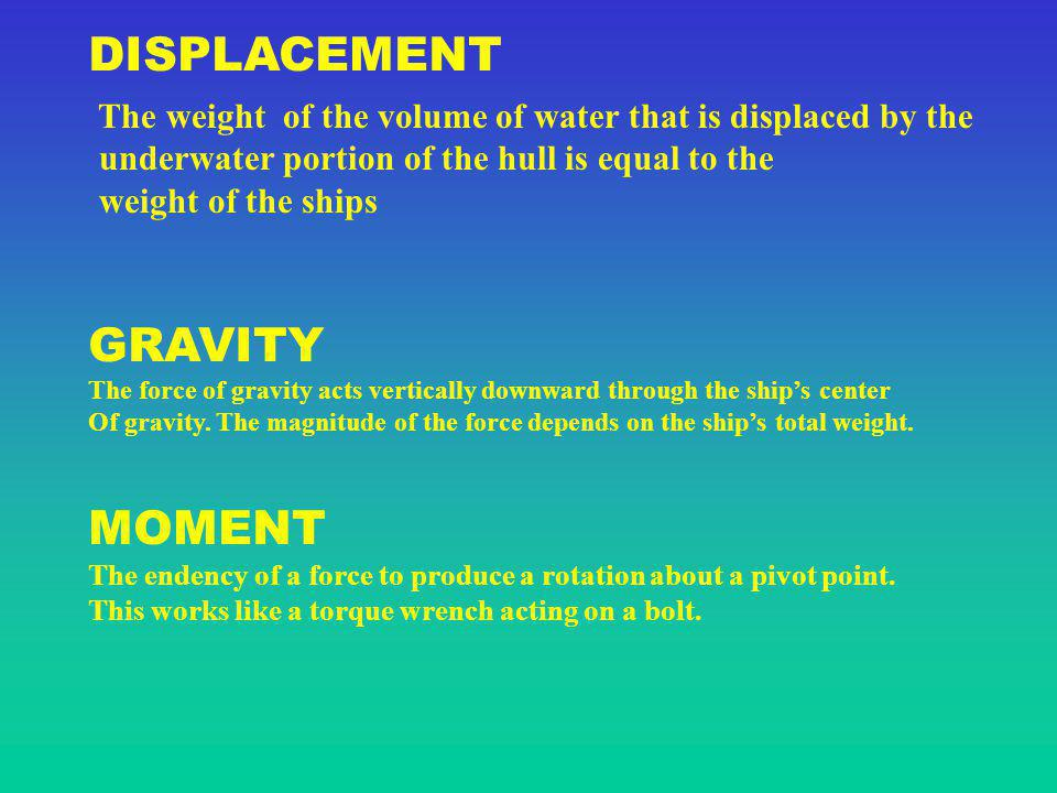 DISPLACEMENT GRAVITY MOMENT