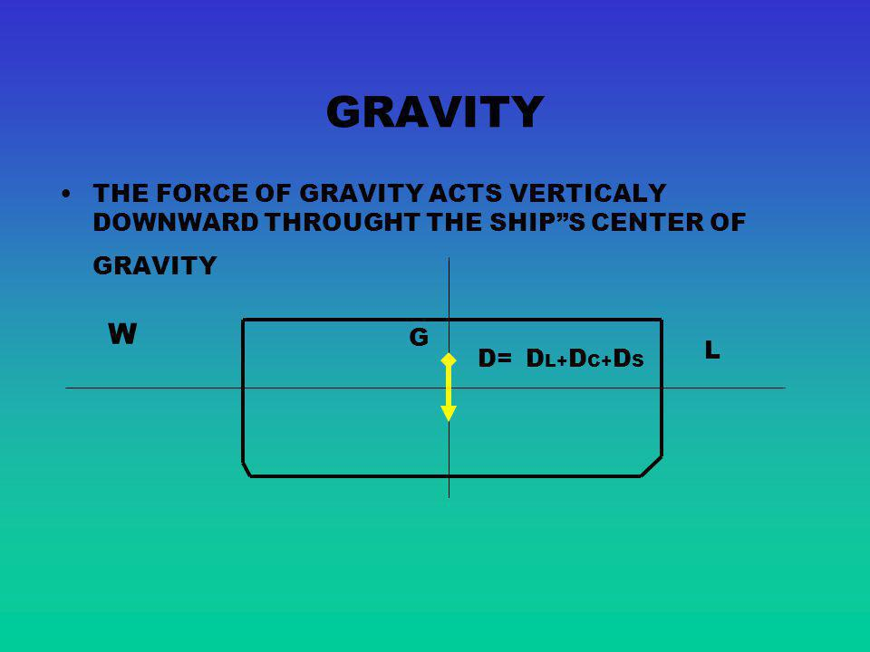 GRAVITY THE FORCE OF GRAVITY ACTS VERTICALY DOWNWARD THROUGHT THE SHIP S CENTER OF GRAVITY. W. G.