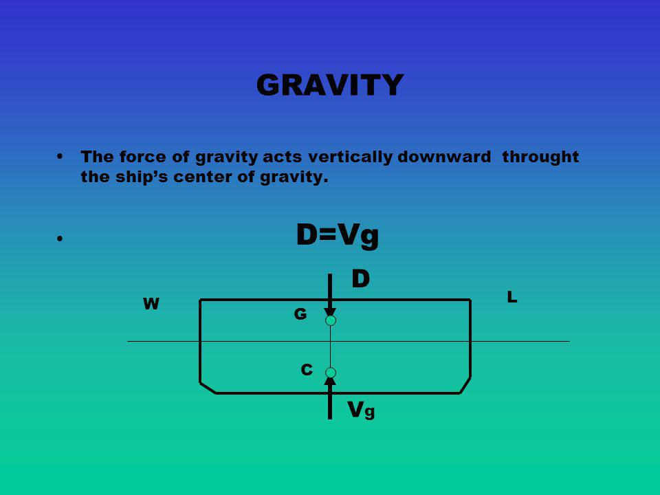 GRAVITY The force of gravity acts vertically downward throught the ship's center of gravity. D=Vg.