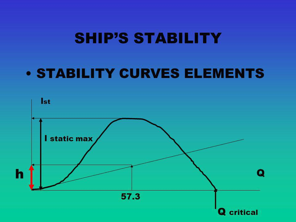 SHIP'S STABILITY STABILITY CURVES ELEMENTS h Q Q critical lst