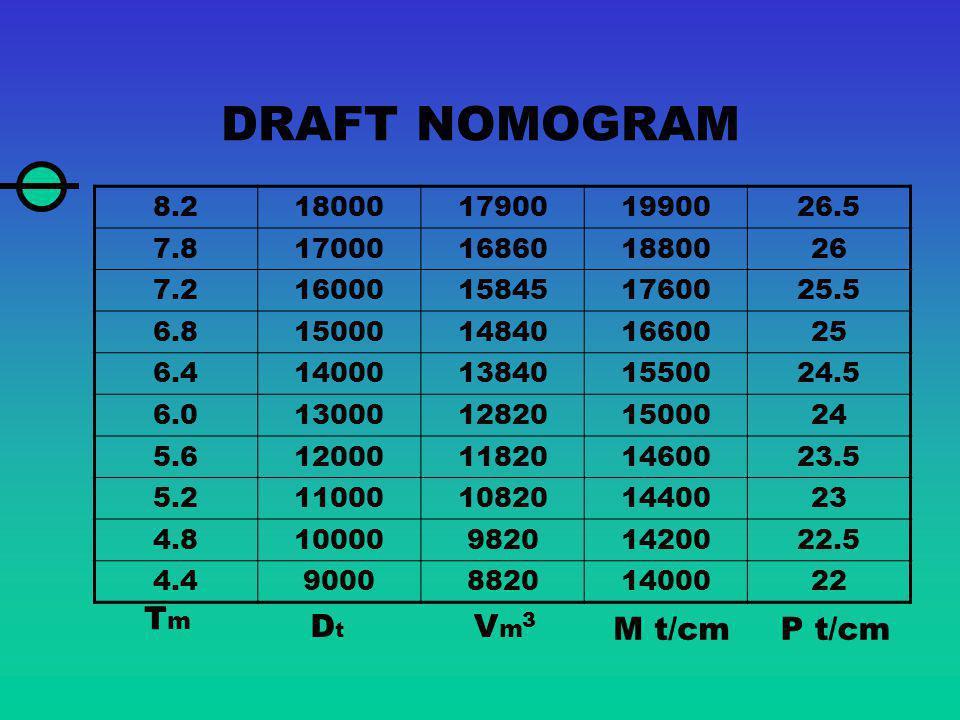 DRAFT NOMOGRAM Tm Dt Vm M t/cm P t/cm 8.2 18000 17900 19900 26.5 7.8