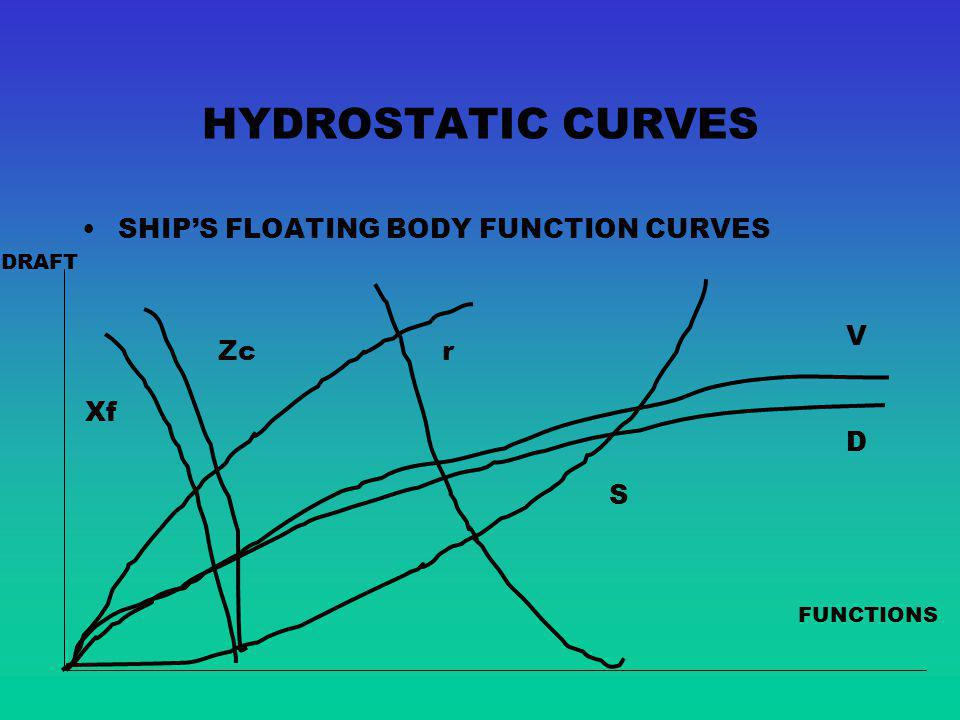 HYDROSTATIC CURVES SHIP'S FLOATING BODY FUNCTION CURVES V Zc r Xf D S