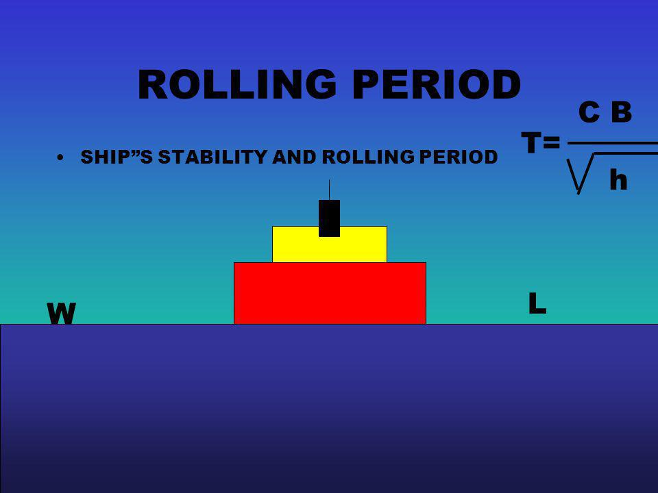 ROLLING PERIOD C B T= SHIP S STABILITY AND ROLLING PERIOD h L W