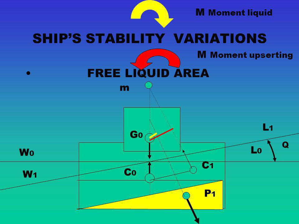 SHIP'S STABILITY VARIATIONS