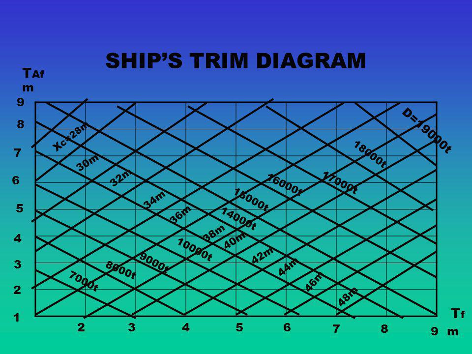 SHIP'S TRIM DIAGRAM TAf Tf m 9 8 D=19000t 7 6 5 4 3 2 1 2 3 4 5 6 7 8