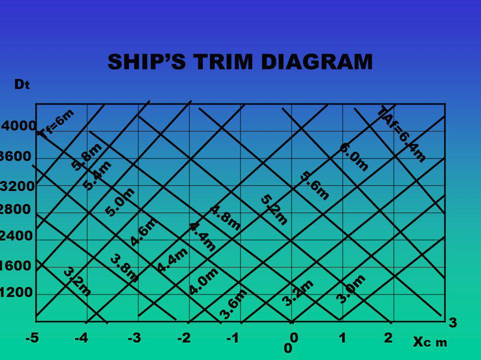 SHIP'S TRIM DIAGRAM Dt 4000 Tf=6m TAf=6.4m 3600 5.8m 6.0m 5.4m 3200
