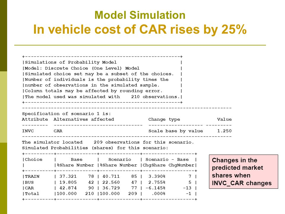 Model Simulation In vehicle cost of CAR rises by 25%