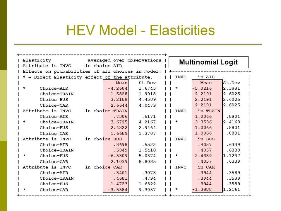 HEV Model - Elasticities
