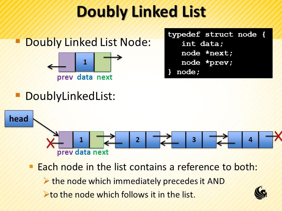 Doubly Linked List Doubly Linked List Node: DoublyLinkedList: