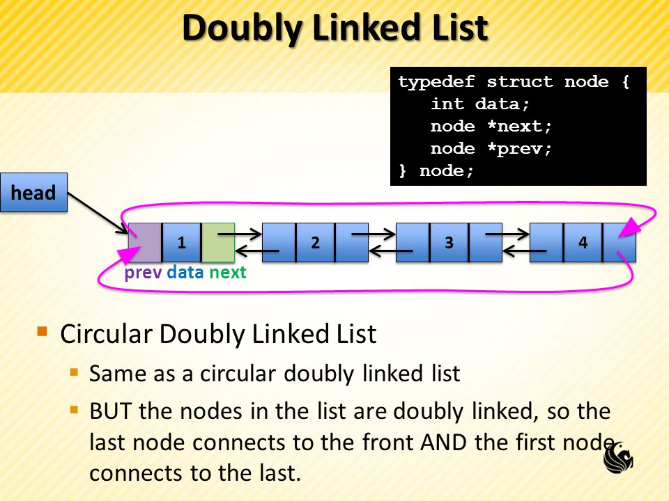 Doubly Linked List Circular Doubly Linked List