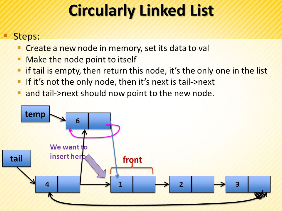 Circularly Linked List