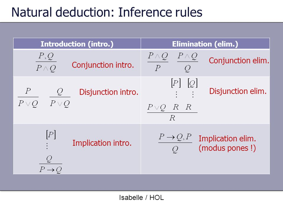 Natural deduction: Inference rules