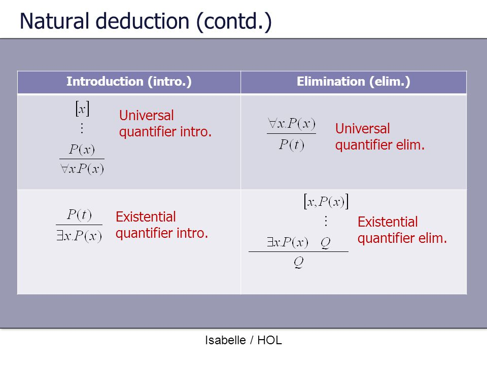 Natural deduction (contd.)