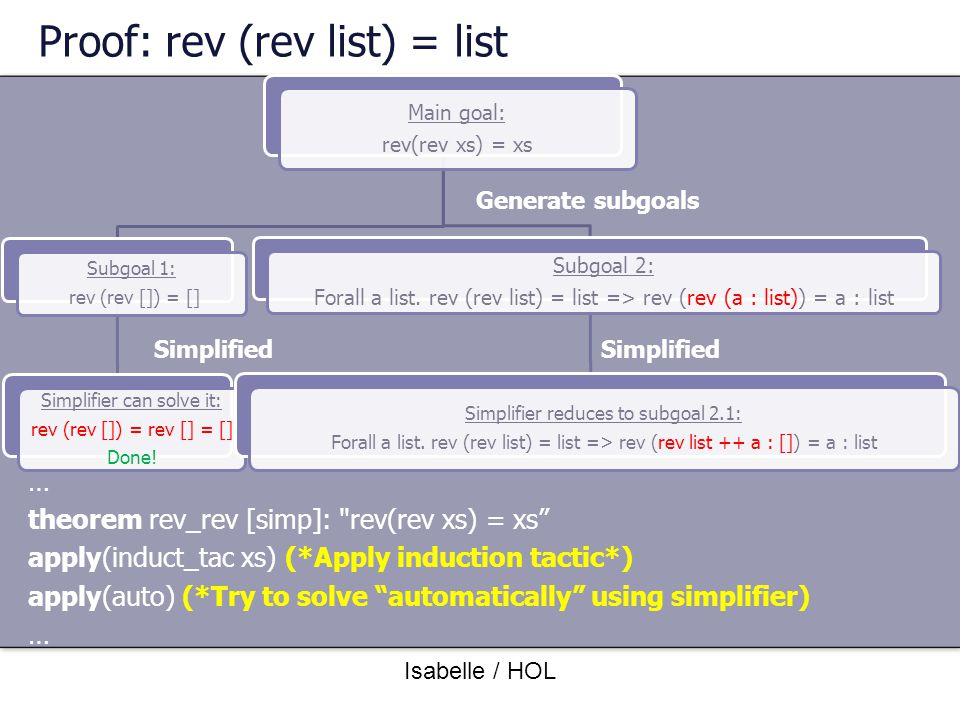 Proof: rev (rev list) = list