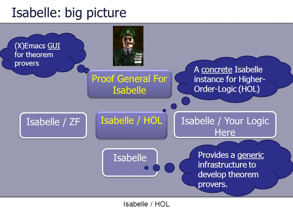 Isabelle: big picture Proof General For Isabelle Isabelle / HOL