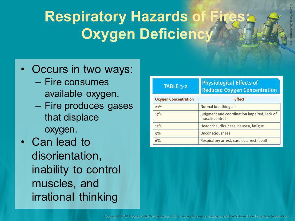 Respiratory Hazards of Fires: Oxygen Deficiency