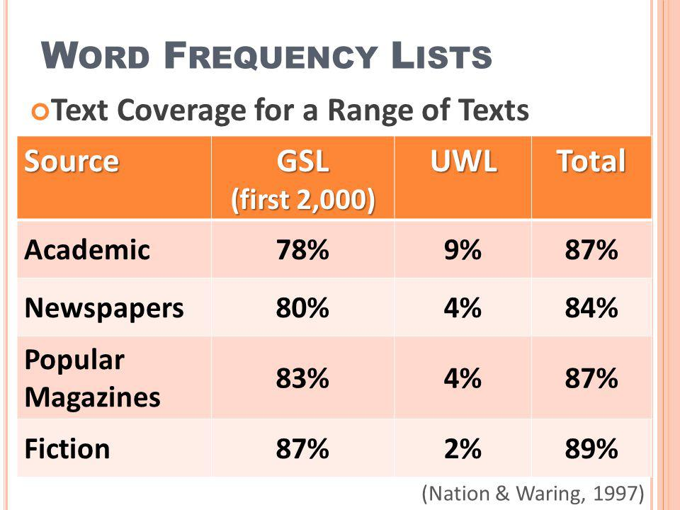 Word Frequency Lists Text Coverage for a Range of Texts Source GSL UWL