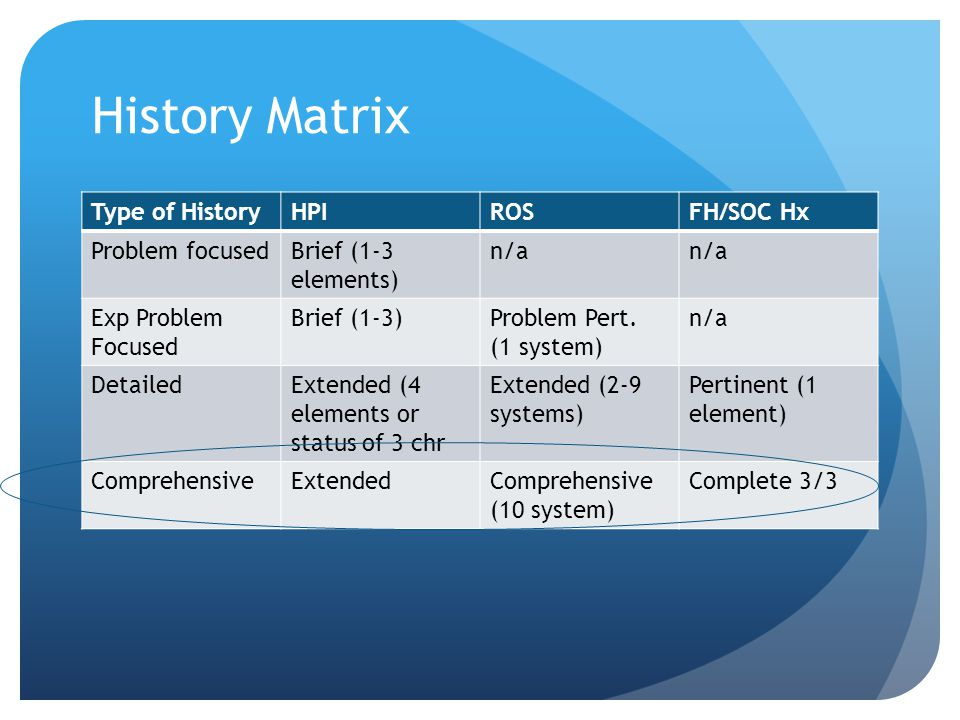 History Matrix Type of History HPI ROS FH/SOC Hx Problem focused