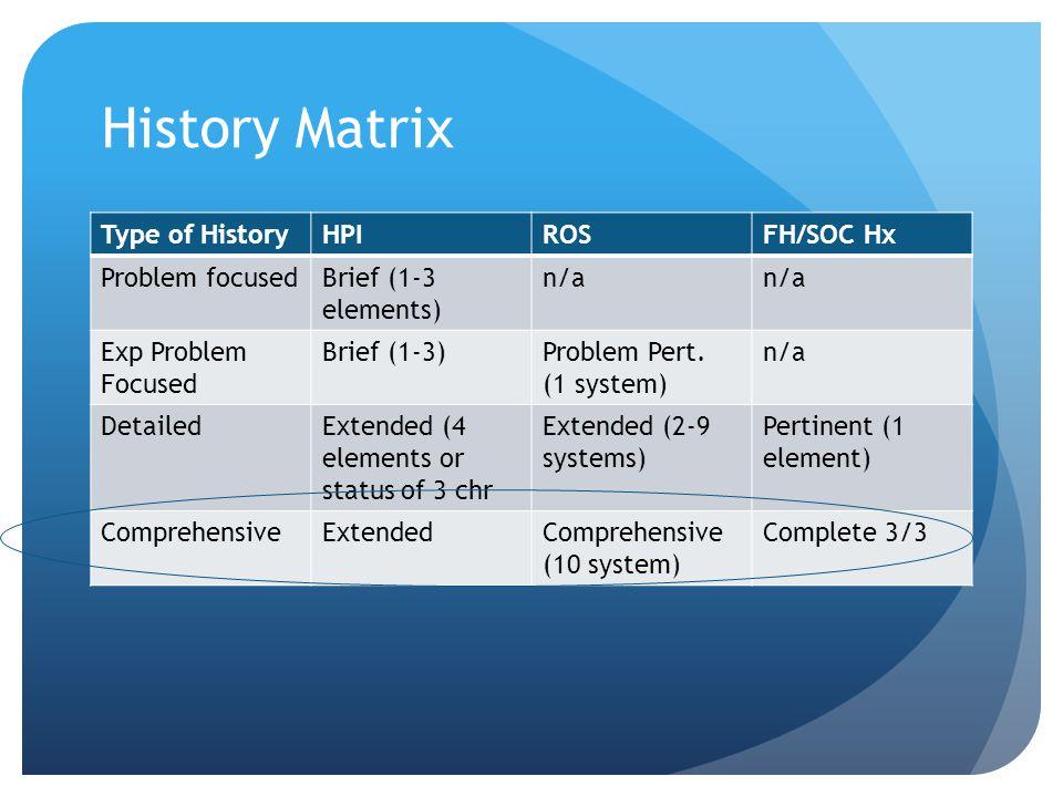 History Matrix Type of History HPI ROS FH/SOC Hx Problem focused